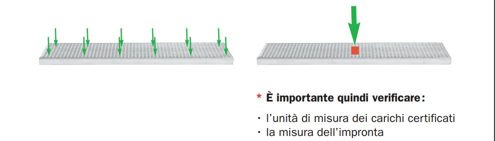 Tipi di carico previsti dalle NTC2008
